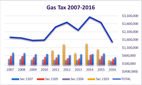 Chart showing gas tax collections over last 10 years