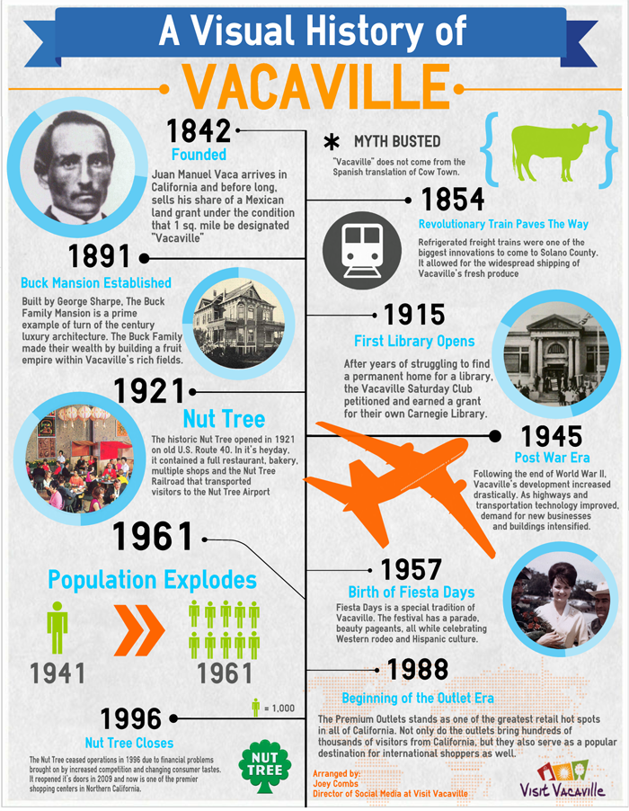 Large history graphic