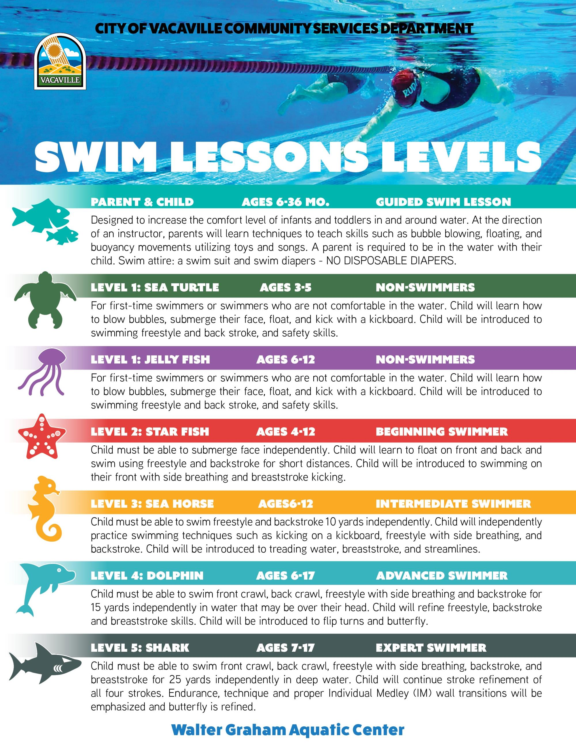 Swim Lesson Levels