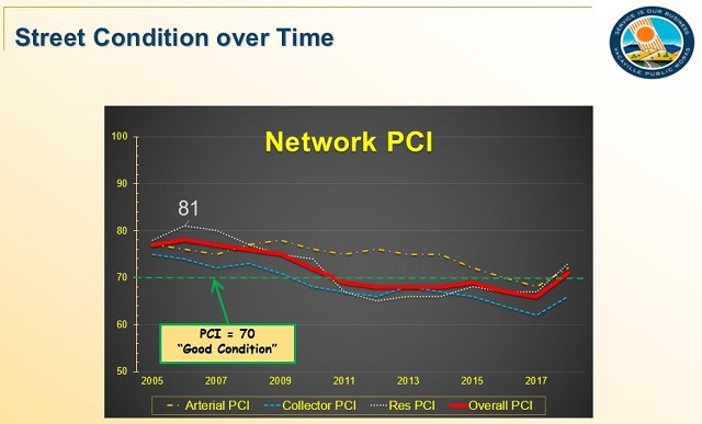 Street Condition History shows that our overall PCI fell below a level of good condition in 2011 due to lack of maintenance